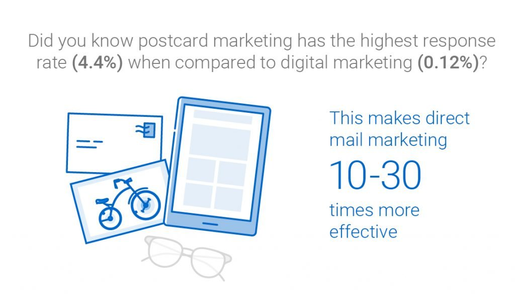 Postcard marketing is 10-30 x more effective than digital marketing